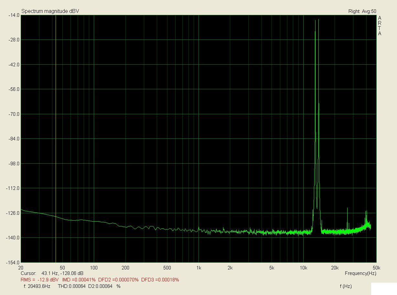 13+14kHz, zátěž 1k, 1V; IMD < 0,00041%