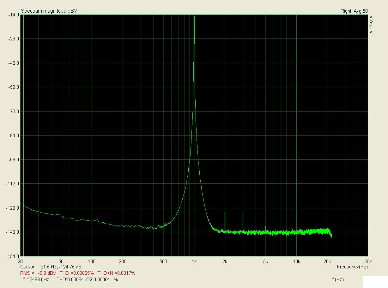 1kHz, zátěž 1k, 1V; THD < 0,00025%