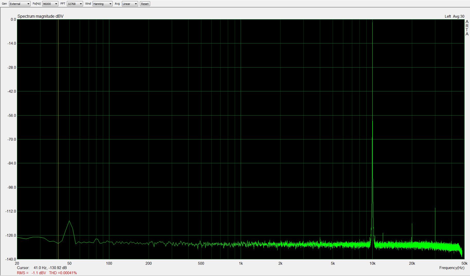 10kHz, -1dBFS, fs=96kHz; THD < 0,0005%