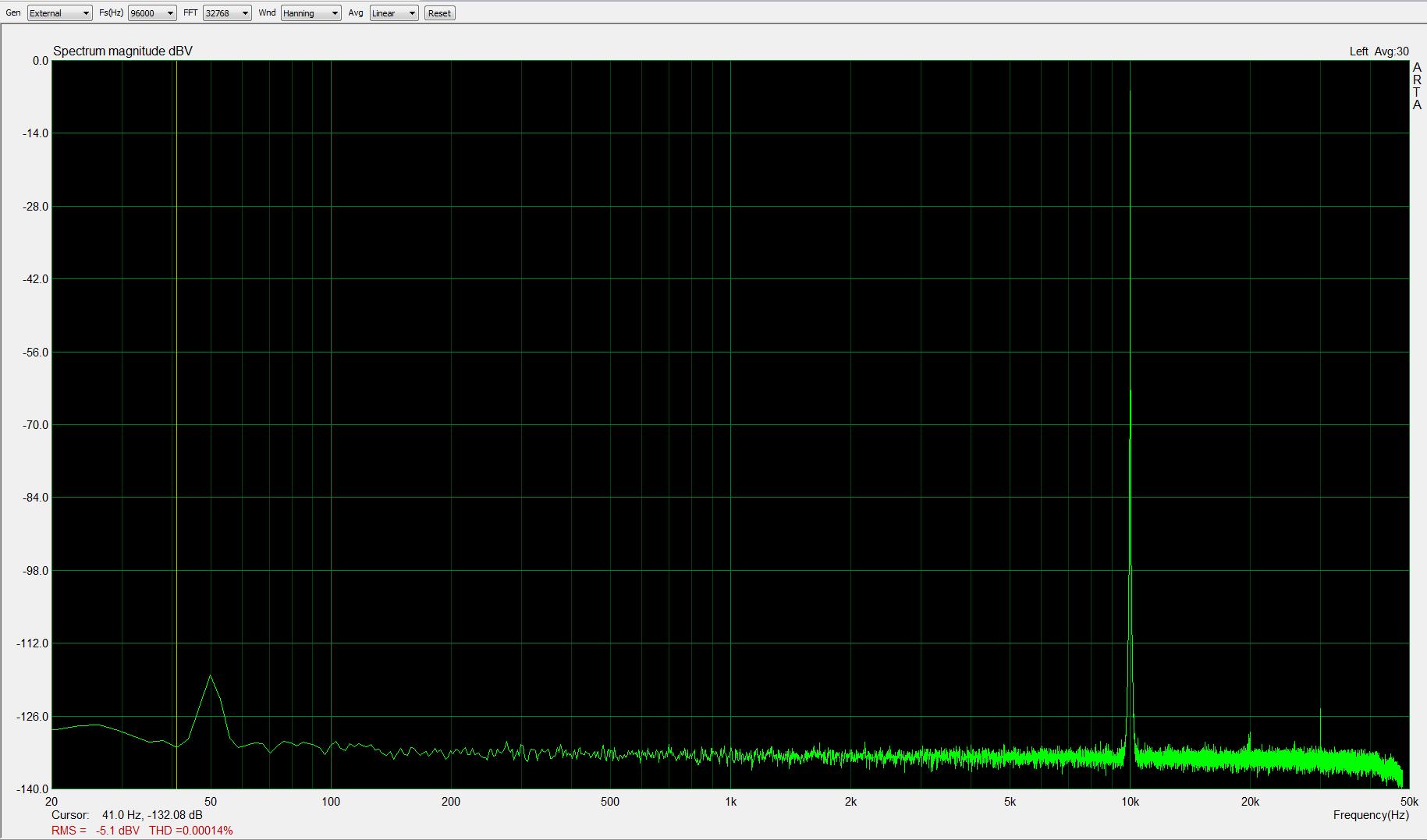 10kHz, -5dBFS, fs=96kHz; THD < 0,0002%
