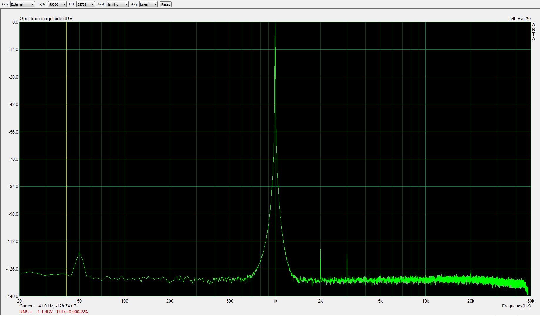 1kHz, -1dBFS, fs=96kHzV; THD < 0,0004%