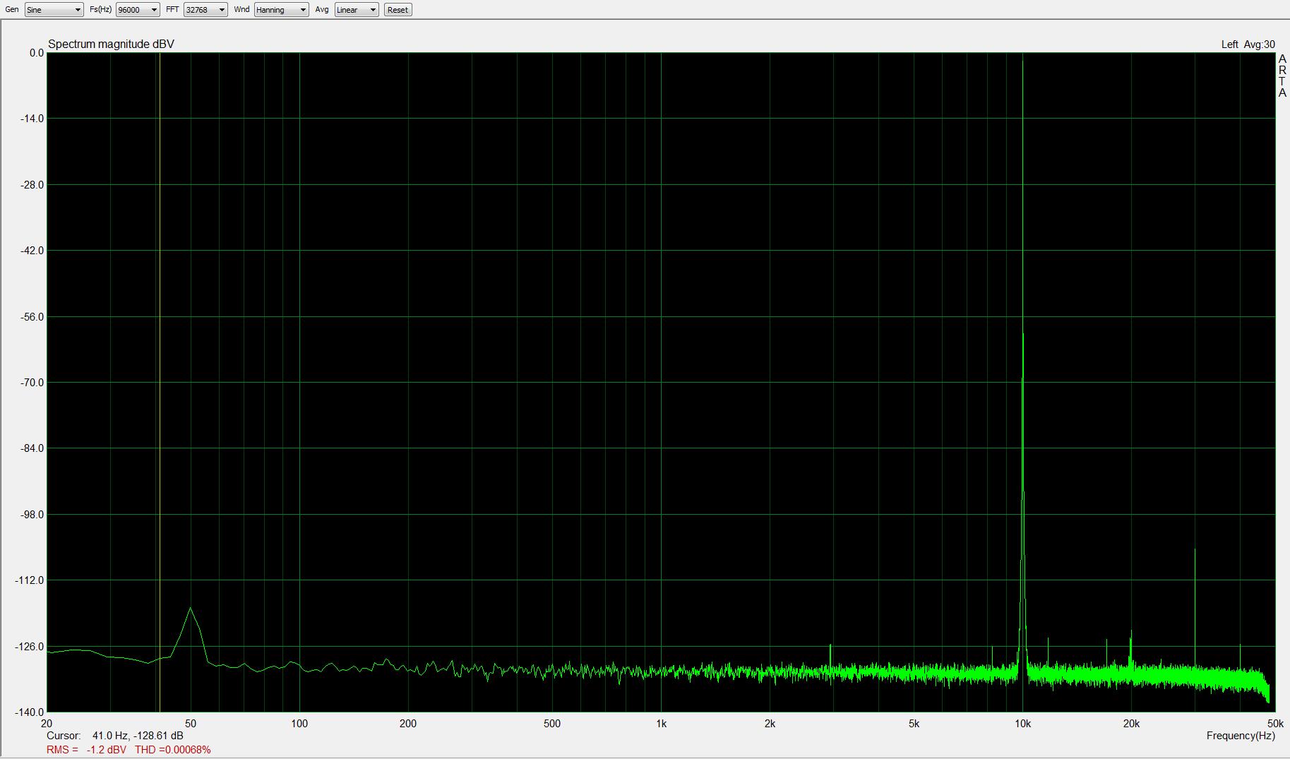 10kHz, -1dBFS, fs=96kHz; THD < 0,0007%