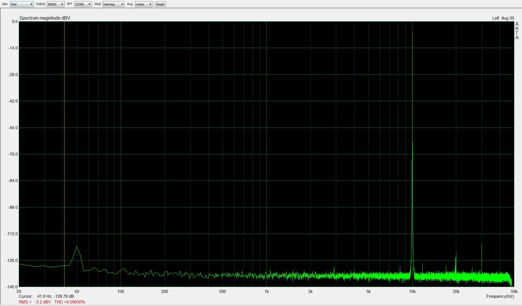 10kHz, -5dBFS, fs=96kHz; THD < 0,0004%