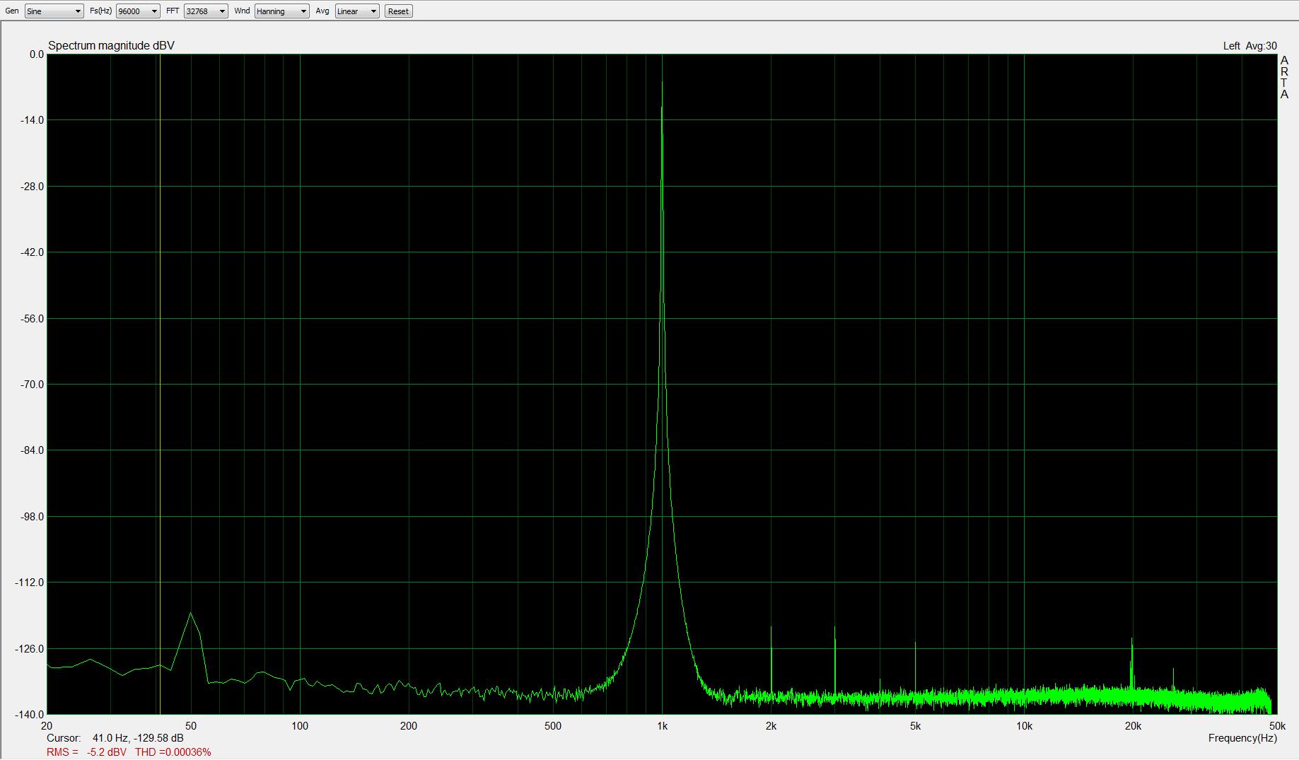 1kHz, -5dBFS, fs=96kHz; THD < 0,0004%