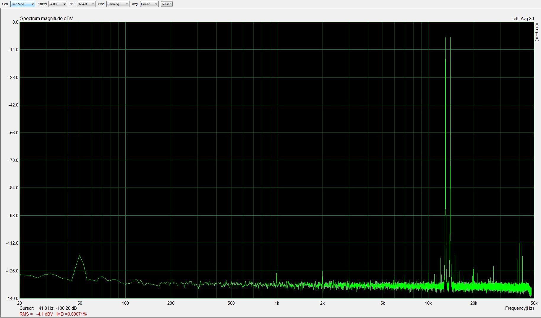 13+14kHz, -1dBFS, fs=96kHz; IMD < 0,0008%