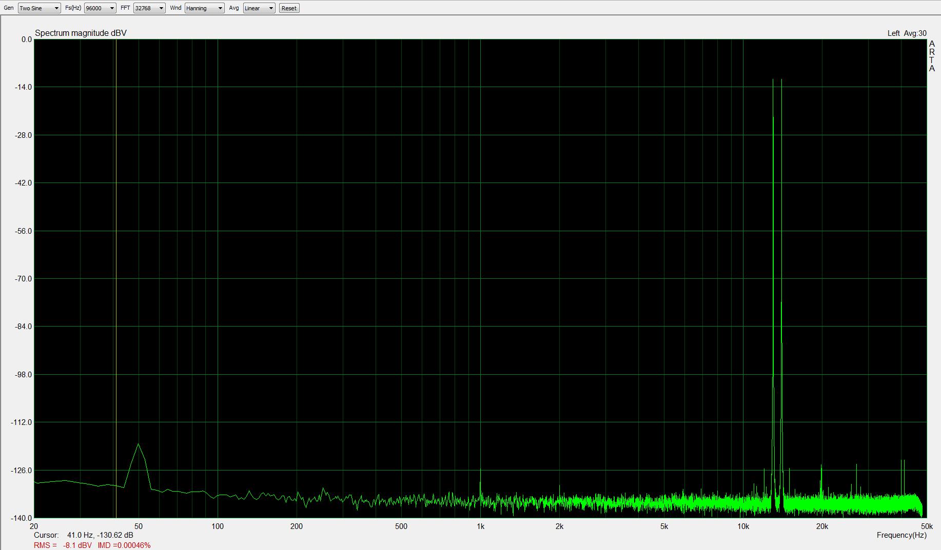 13+14kHz, -5dBFS, fs=96kHz; IMD < 0,0005%