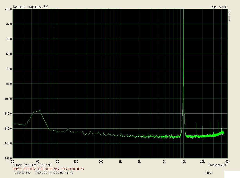 10kHz, zátěž 1k, 0,75V; THD < 0,0003%