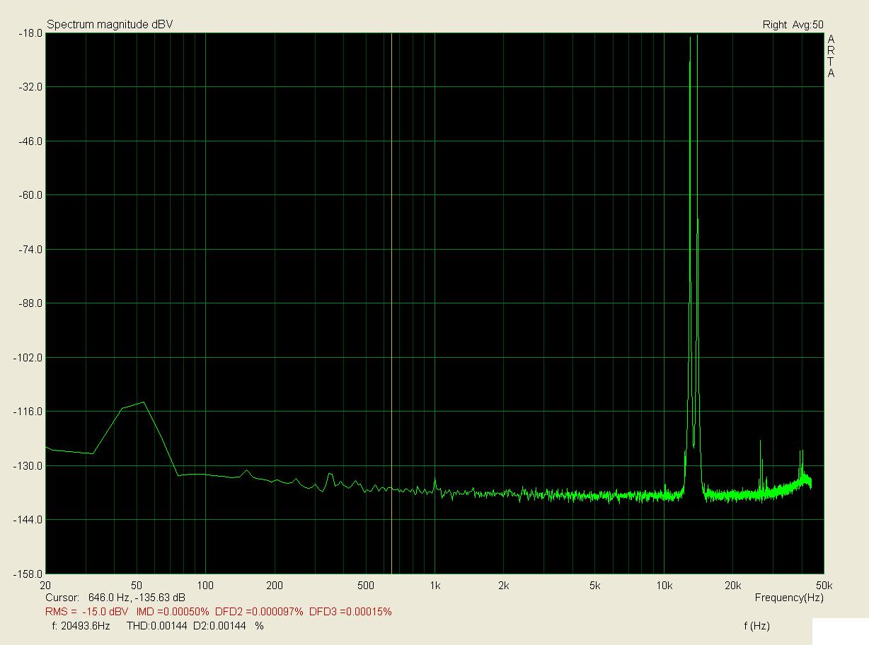 13+14kHz, zátěž 1k, 0,75V; IMD < 0,0005%