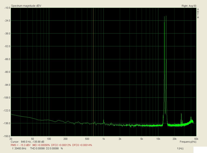 13+14kHz, zátěž 1k, 3,2V; IMD < 0,0005%