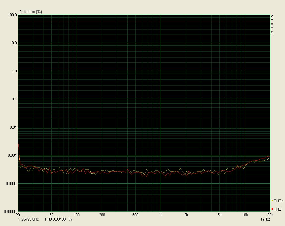 Porovnání při zátěži 32R a 1K, 3,2V; THD < 0,001%