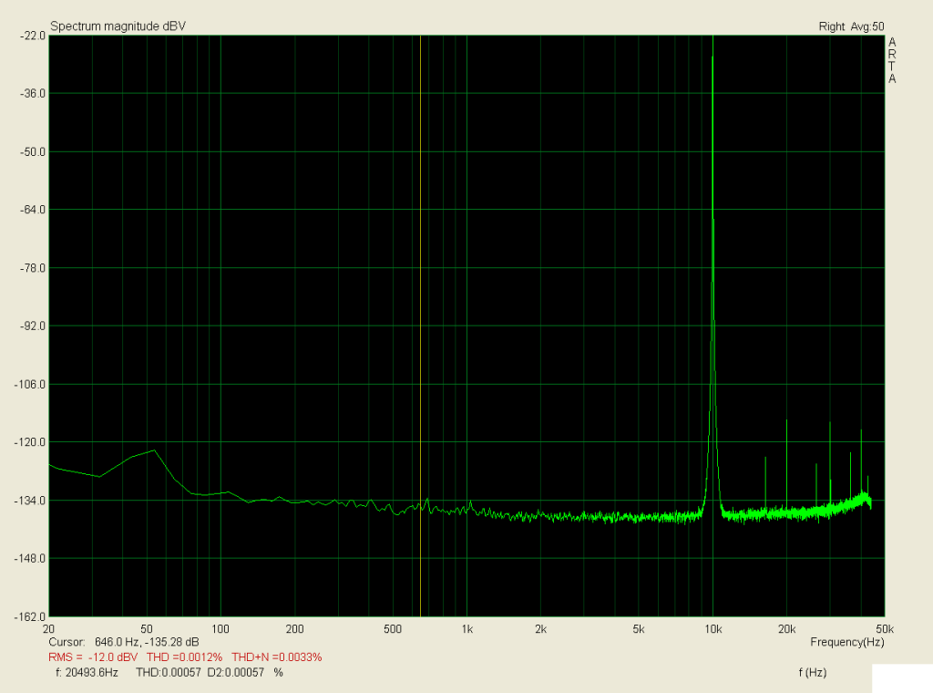 10kHz, zátěž 3,9R, 60W; THD < 0,002%