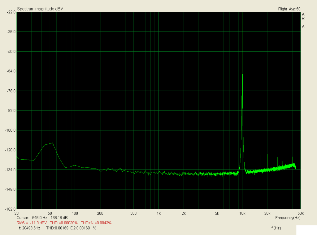 10kHz, zátěž 3,9R, 4W; THD < 0,0006%