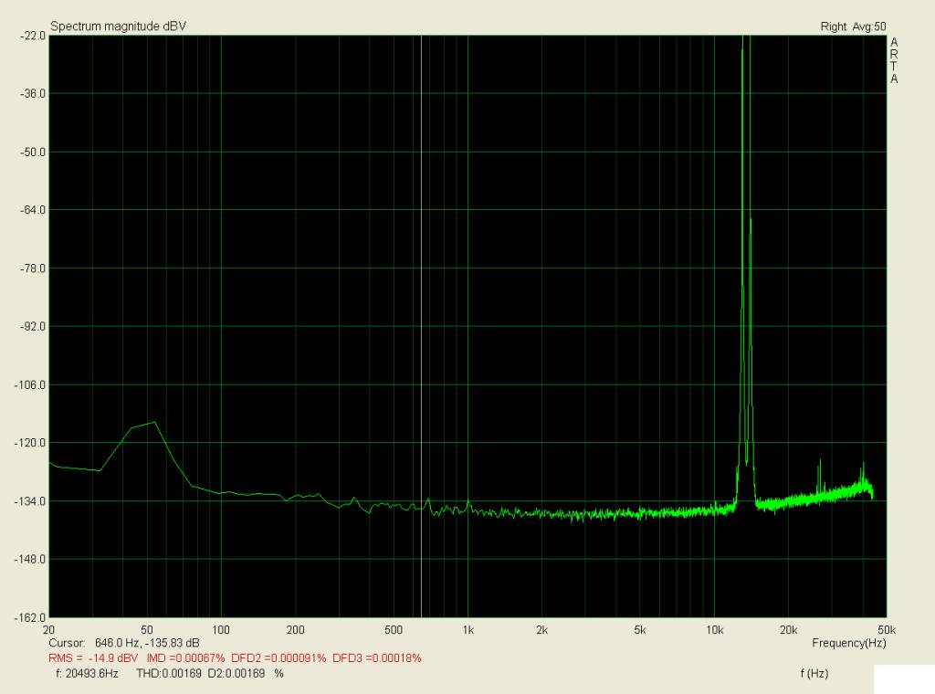 13 + 14kHz, zátěž 3,9R, 4W; IMD < 0,001%