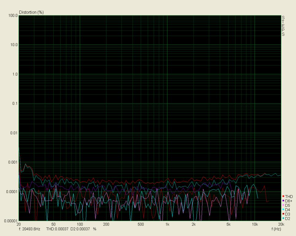 THD 20Hz - 20kHz, zátěž 3,9R, 4W