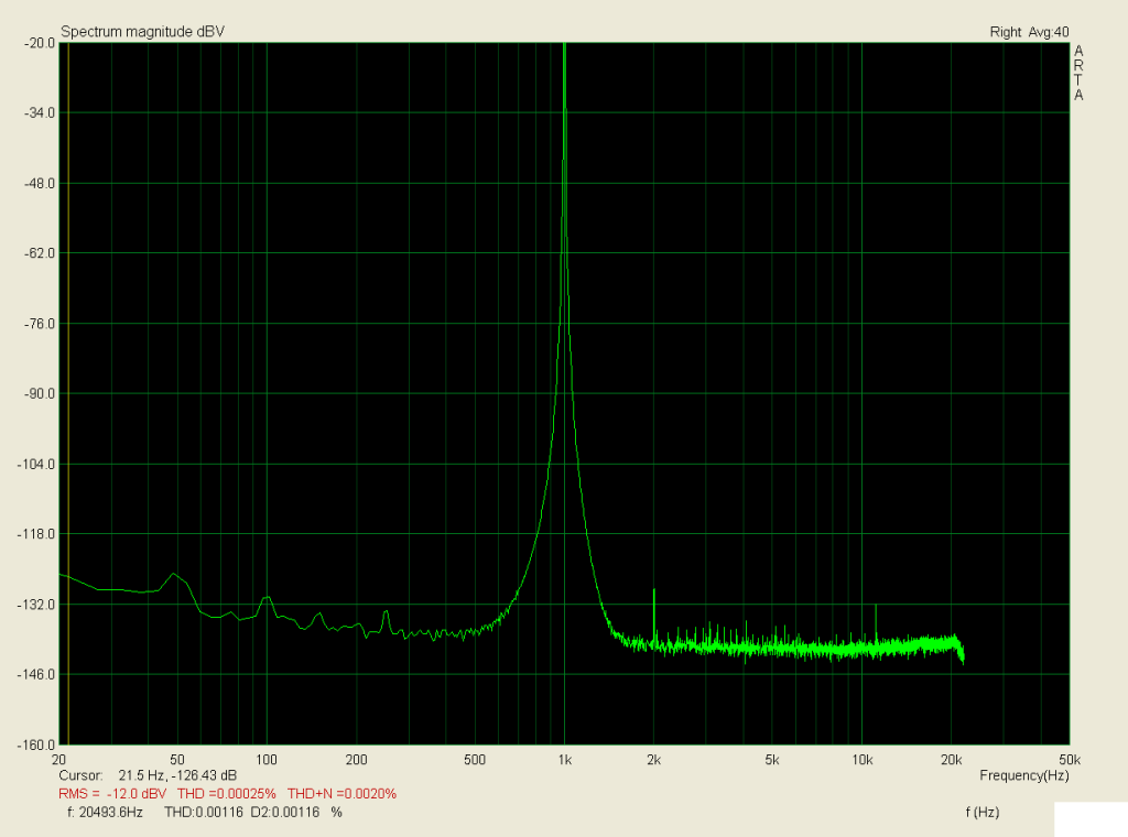 1kHz, zátěž 3,9R, 4W; THD < 0,0003%